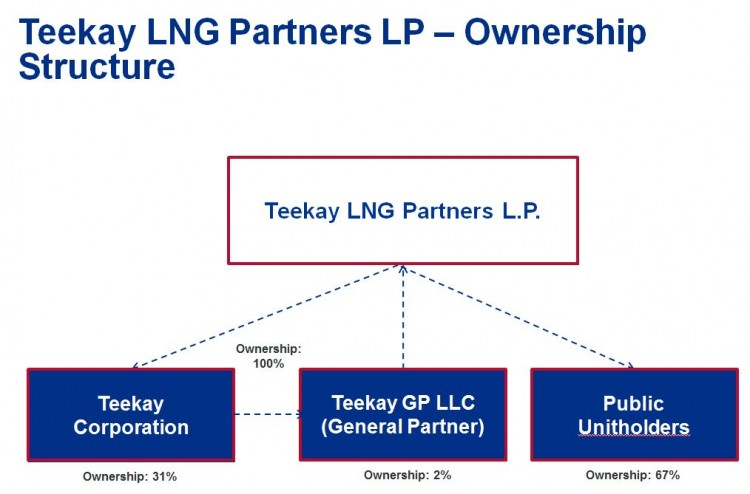 Teekay LNG Partners L.P Ownership Structure