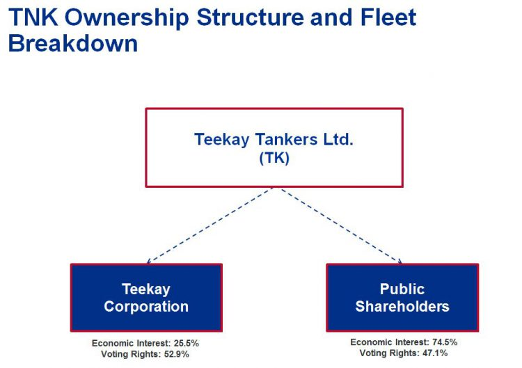 Teekay Tankers Ltd. Ownership Structure