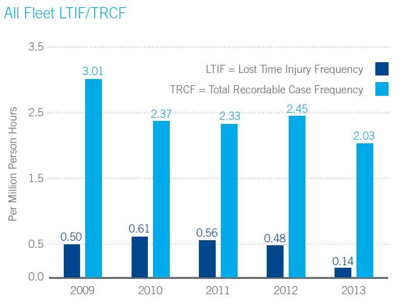 2013 - LTIF (2)