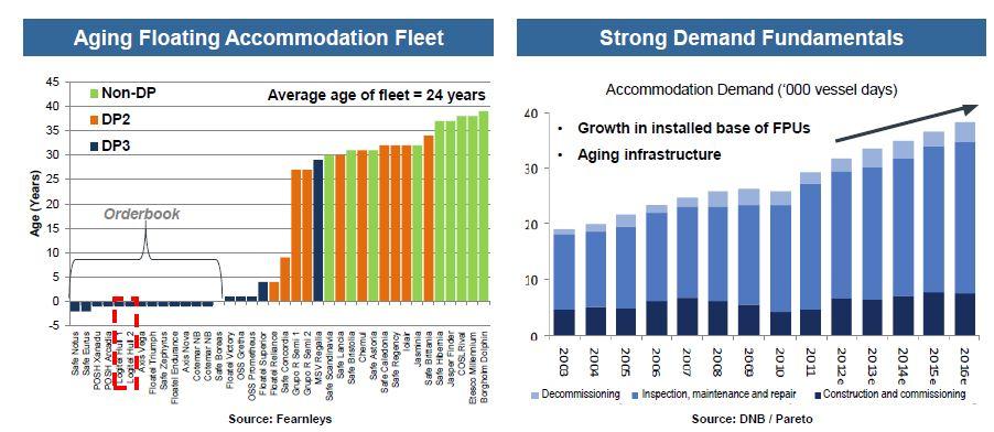 TOO FLoating Accomodation Market