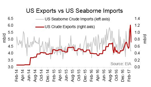 Tanker Insights - What's the Deal with all of these US Crude